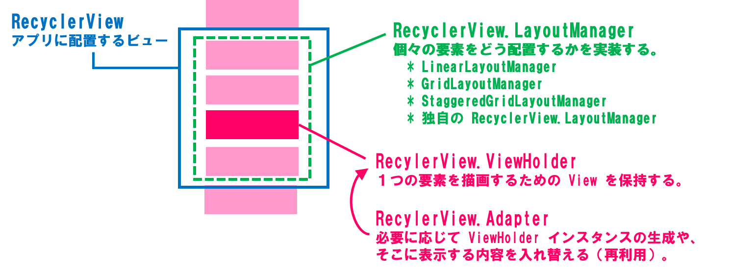 recycler-view-002.png